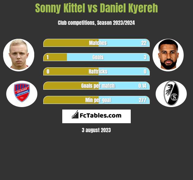 Sonny Kittel vs Daniel Kyereh infographic