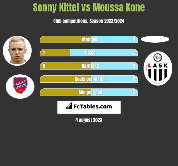 Sonny Kittel vs Moussa Kone h2h player stats