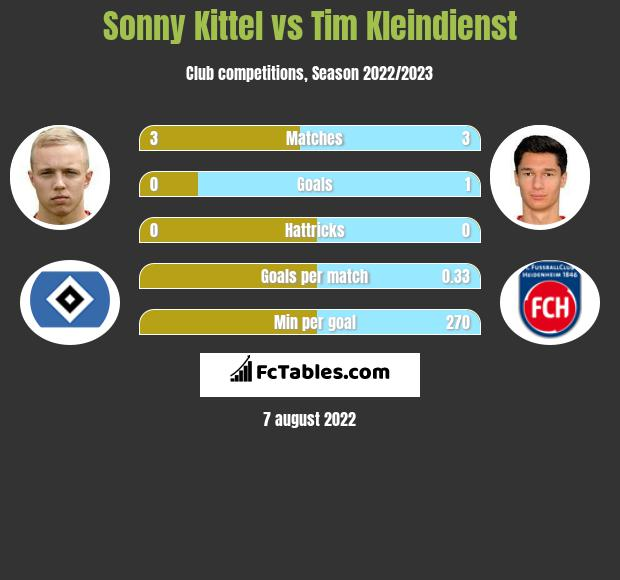 Sonny Kittel vs Tim Kleindienst h2h player stats