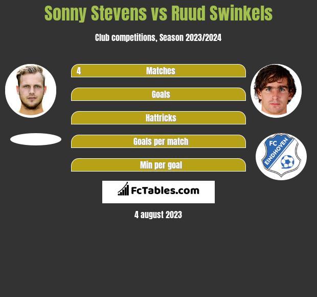 Sonny Stevens vs Ruud Swinkels infographic