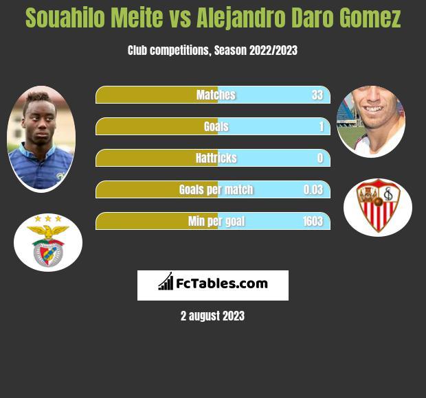 Souahilo Meite vs Alejandro Daro Gomez infographic