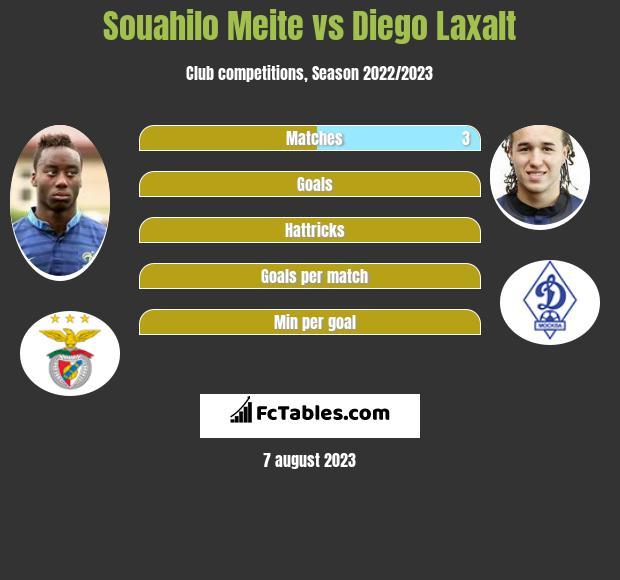 Souahilo Meite vs Diego Laxalt infographic
