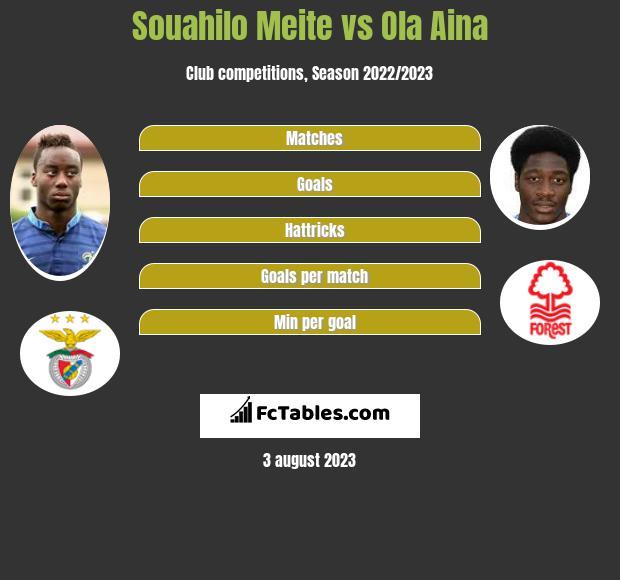 Souahilo Meite vs Ola Aina infographic