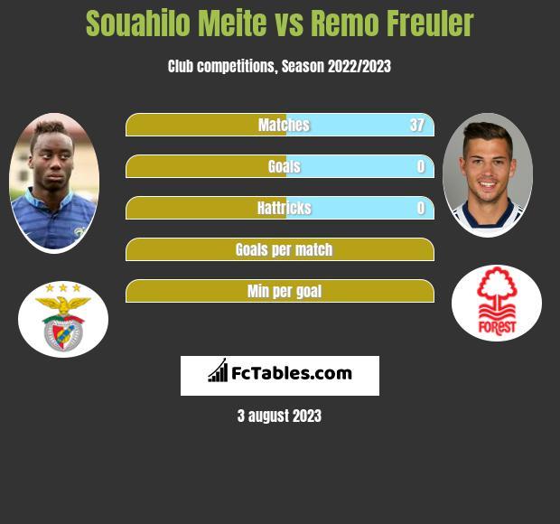 Souahilo Meite vs Remo Freuler infographic