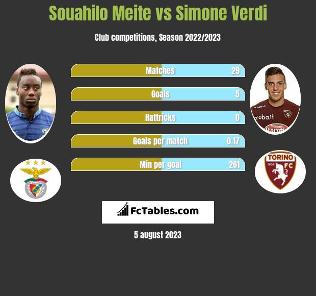 Souahilo Meite vs Simone Verdi infographic