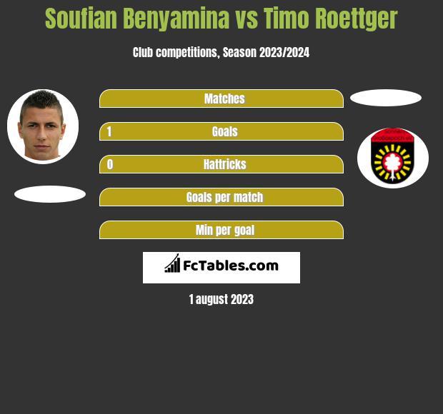 Soufian Benyamina vs Timo Roettger h2h player stats