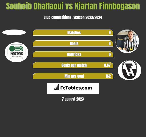 Souheib Dhaflaoui vs Kjartan Finnbogason h2h player stats