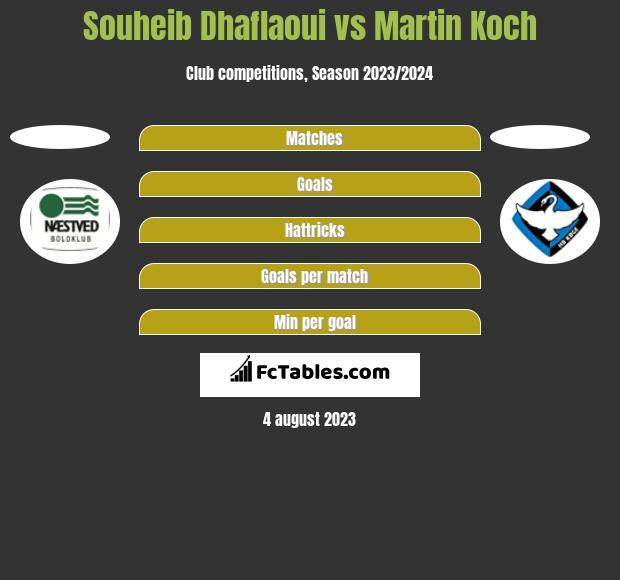 Souheib Dhaflaoui vs Martin Koch h2h player stats