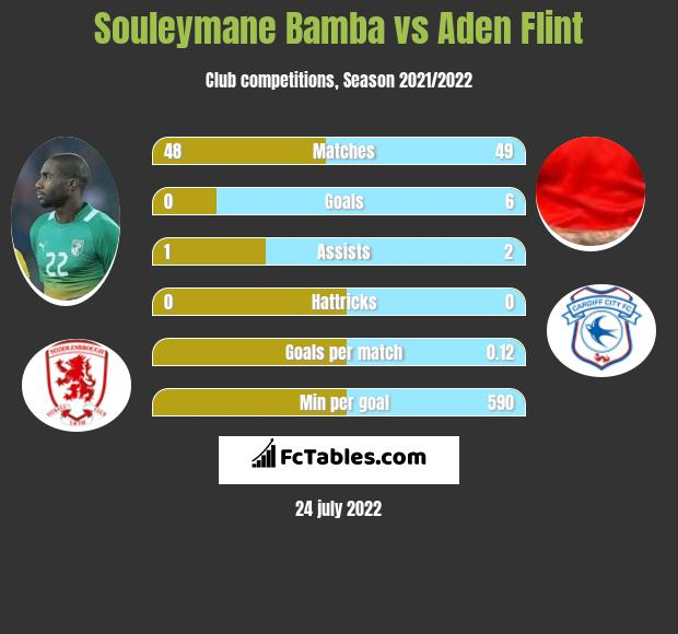 Souleymane Bamba infographic statistics for Cardiff City