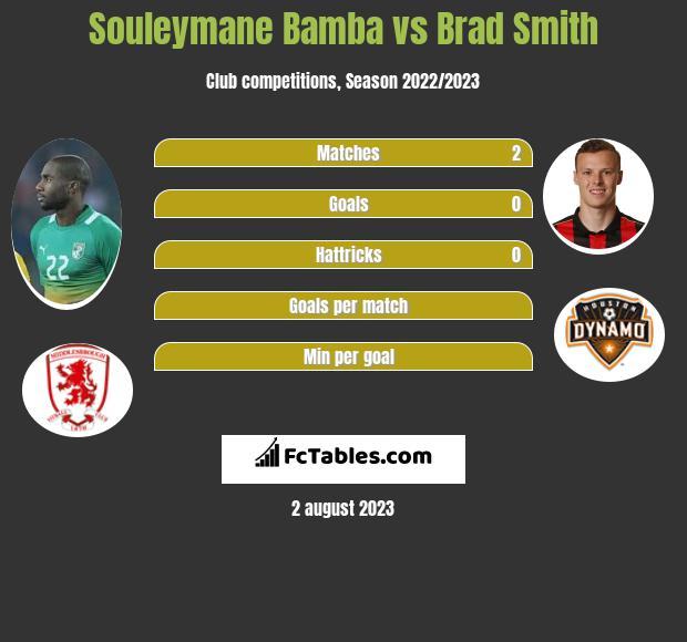 Souleymane Bamba vs Brad Smith infographic