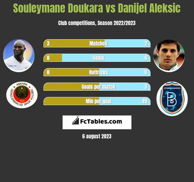 Souleymane Doukara vs Danijel Aleksic h2h player stats
