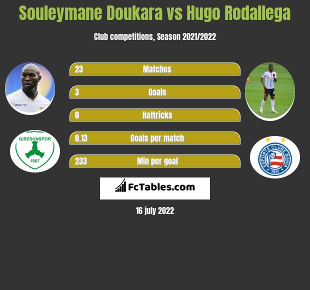 Souleymane Doukara vs Hugo Rodallega h2h player stats