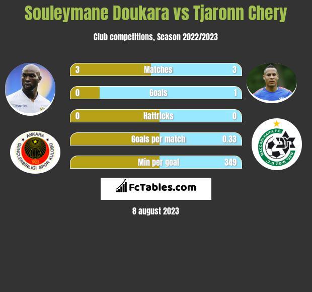 Souleymane Doukara vs Tjaronn Chery h2h player stats