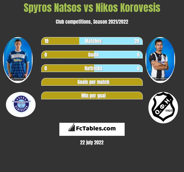 Spyros Natsos vs Nikos Korovesis infographic