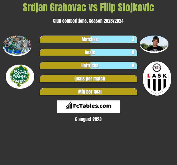 Srdjan Grahovac vs Filip Stojkovic infographic