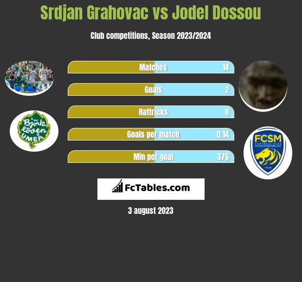 Srdjan Grahovac vs Jodel Dossou infographic