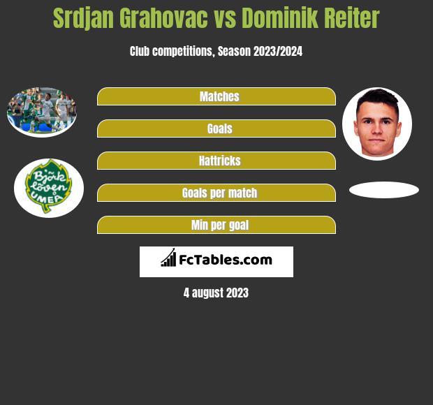 Srdjan Grahovac vs Dominik Reiter infographic
