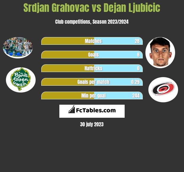 Srdjan Grahovac vs Dejan Ljubicic infographic