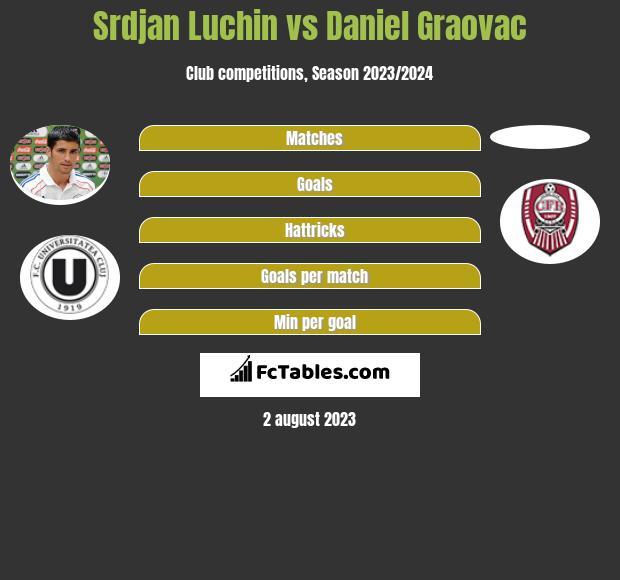 Srdjan Luchin vs Daniel Graovac infographic