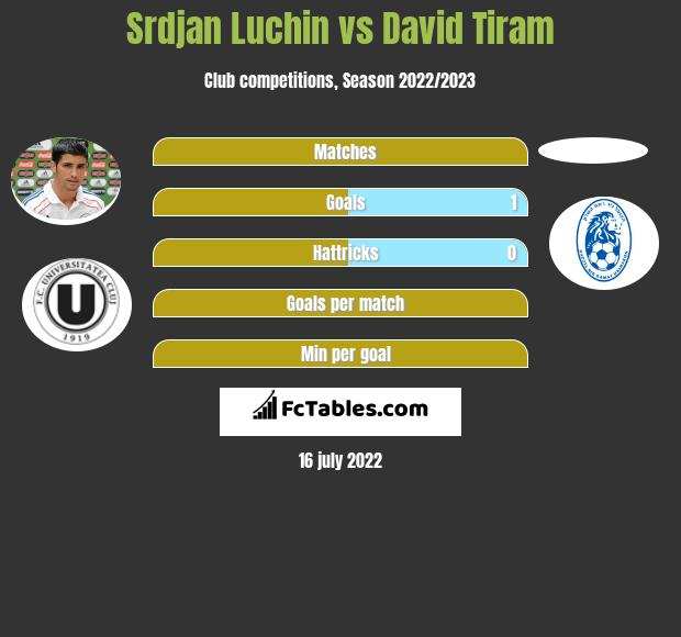 Srdjan Luchin vs David Tiram infographic