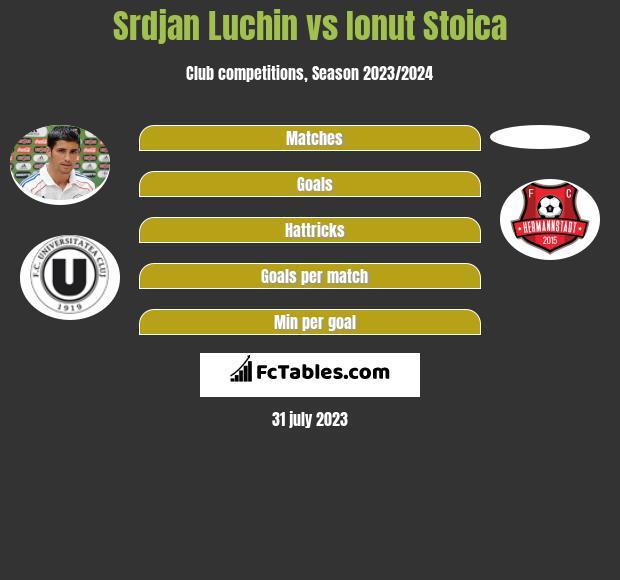 Srdjan Luchin vs Ionut Stoica infographic