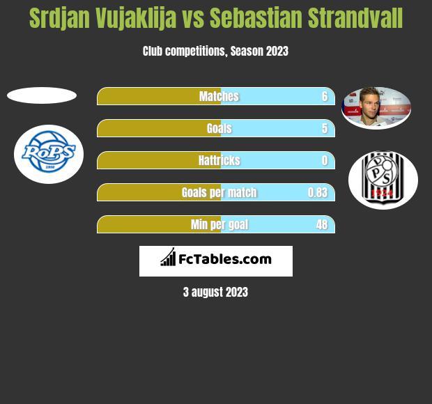 Srdjan Vujaklija vs Sebastian Strandvall h2h player stats