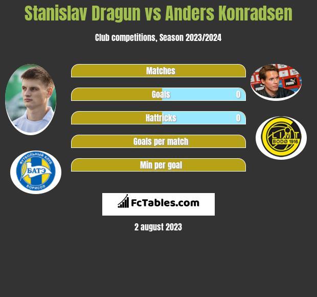 Stanisłau Drahun vs Anders Konradsen h2h player stats