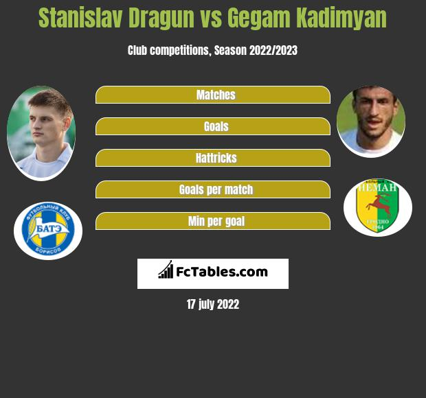 Stanislav Dragun vs Gegam Kadimyan h2h player stats