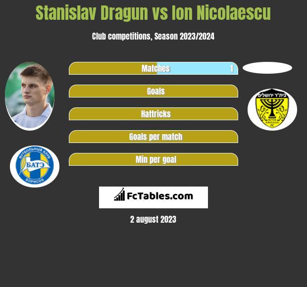 Stanislav Dragun vs Ion Nicolaescu h2h player stats