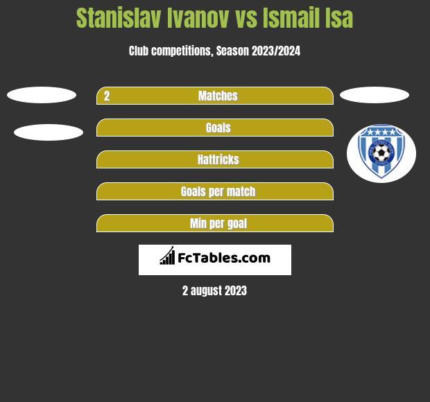 Stanislav Ivanov vs Ismail Isa h2h player stats