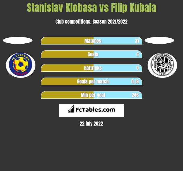 Stanislav Klobasa vs Filip Kubala h2h player stats
