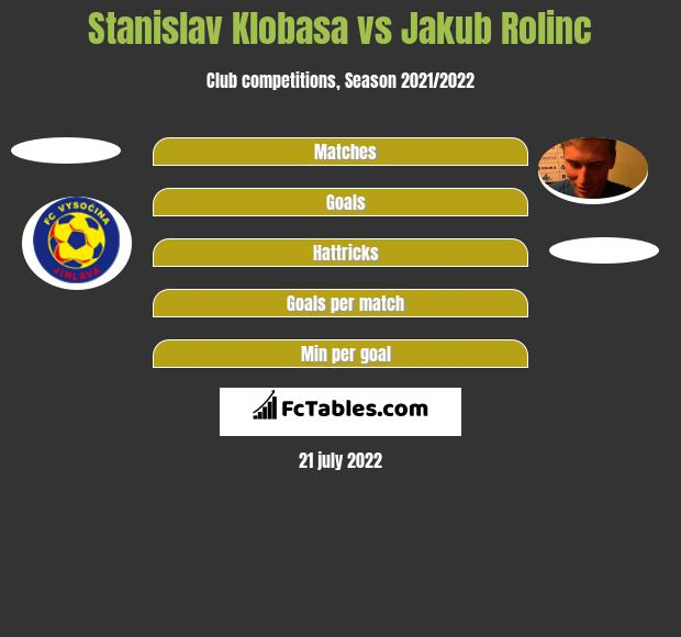 Stanislav Klobasa vs Jakub Rolinc h2h player stats