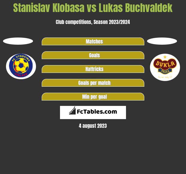 Stanislav Klobasa vs Lukas Buchvaldek h2h player stats