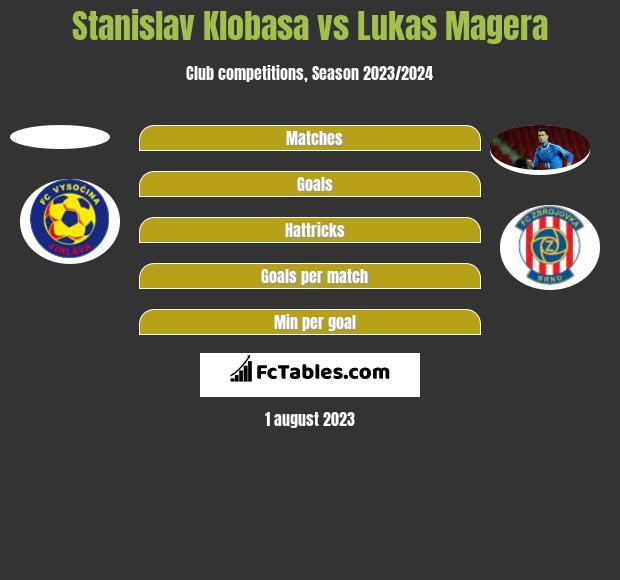 Stanislav Klobasa vs Lukas Magera h2h player stats