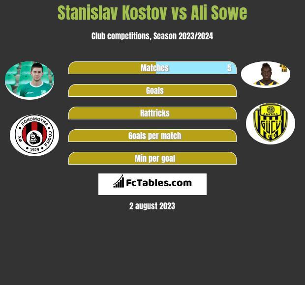 Stanislav Kostov vs Ali Sowe h2h player stats