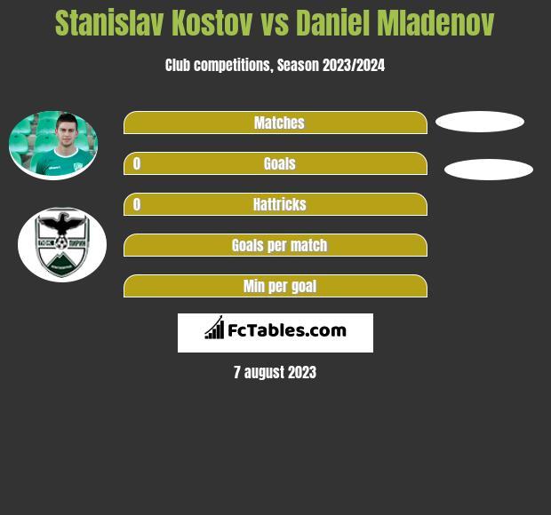 Stanislav Kostov vs Daniel Mladenov infographic