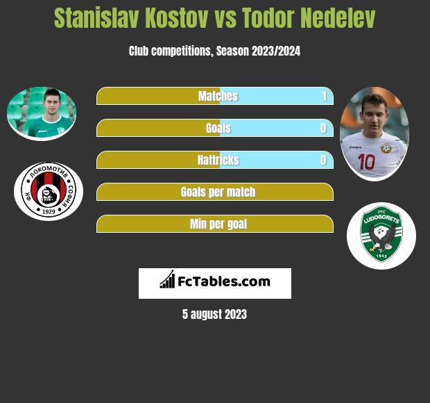 Stanislav Kostov vs Todor Nedelev h2h player stats