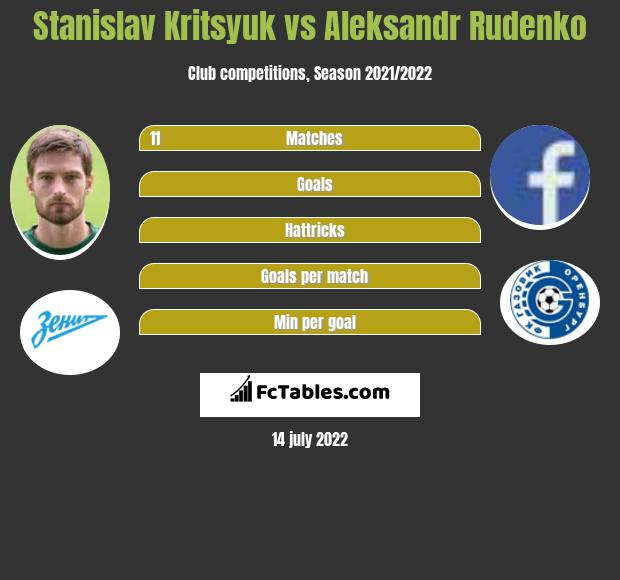 Stanislav Kritsyuk vs Aleksandr Rudenko infographic