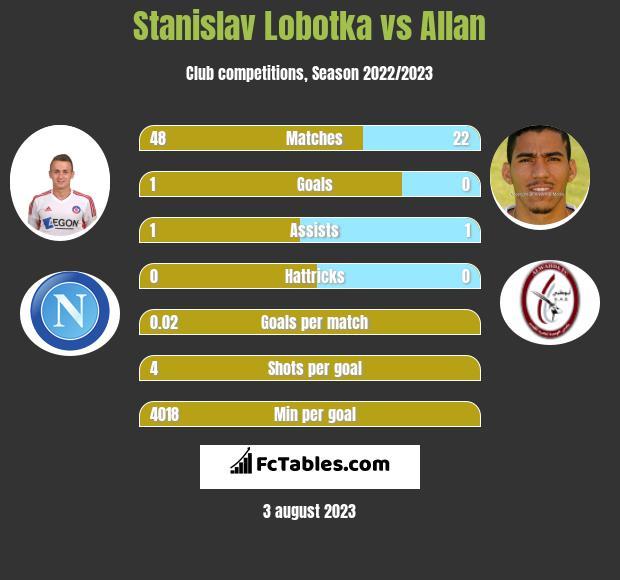 Stanislav Lobotka vs Allan infographic