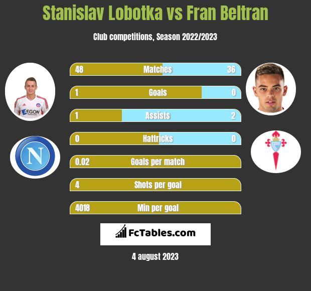 Stanislav Lobotka vs Fran Beltran infographic