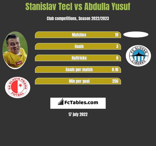 Stanislav Tecl vs Abdulla Yusuf infographic