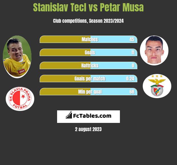 Stanislav Tecl vs Petar Musa infographic