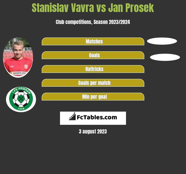 Stanislav Vavra vs Jan Prosek h2h player stats