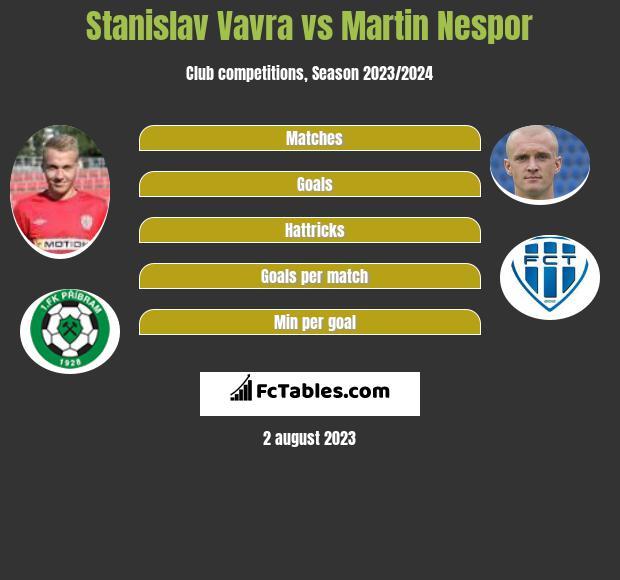Stanislav Vavra vs Martin Nespor h2h player stats
