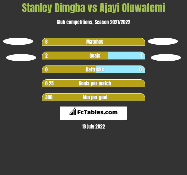 Stanley Dimgba vs Ajayi Oluwafemi h2h player stats