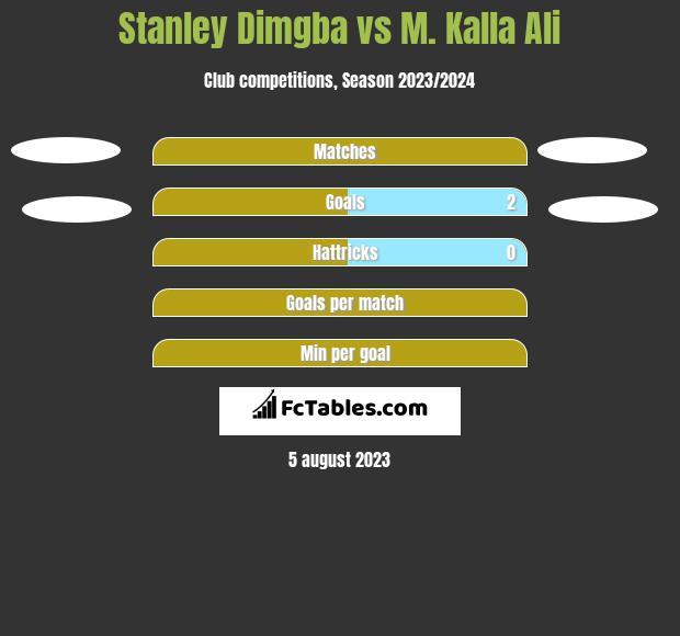 Stanley Dimgba vs M. Kalla Ali h2h player stats