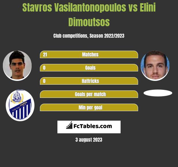 Stavros Vasilantonopoulos vs Elini Dimoutsos infographic