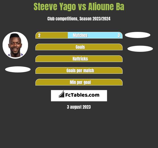 Steeve Yago vs Alioune Ba infographic