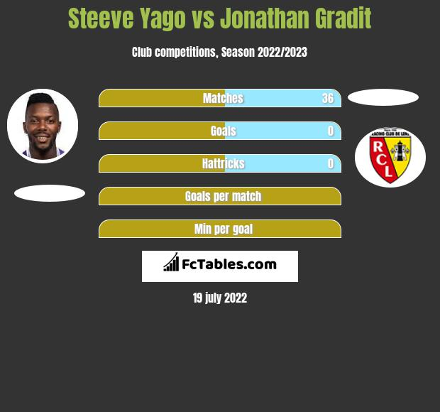 Steeve Yago infographic statistics for Lens