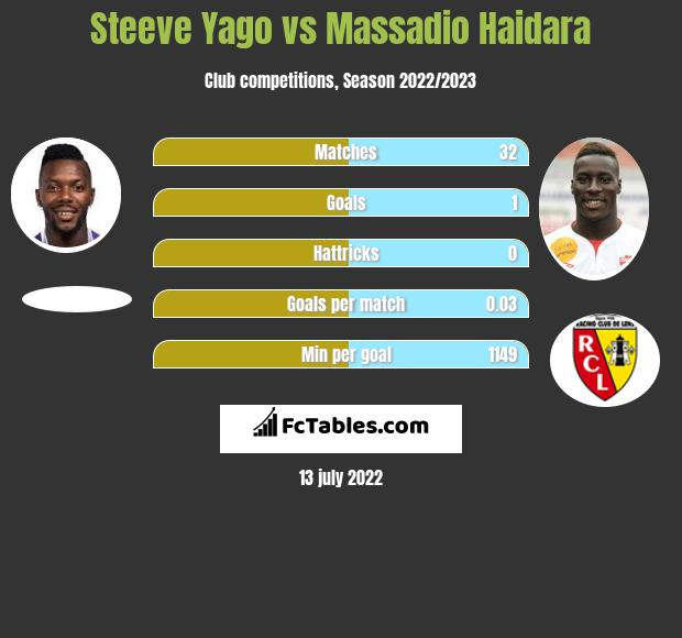 Steeve Yago vs Massadio Haidara infographic